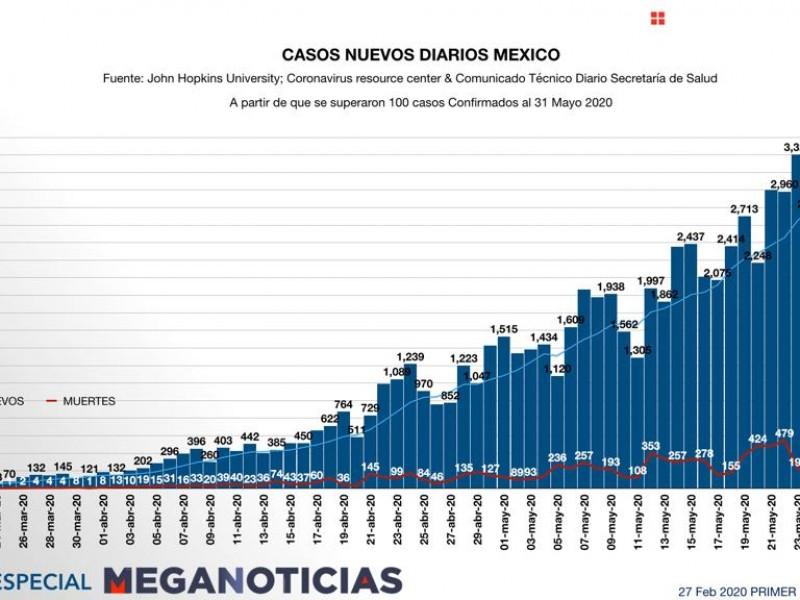 Supera México los 90 mil casos positivos de covid-19
