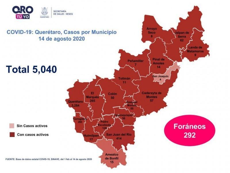 Supera Querétaro los 5 mil casos de COVID-19