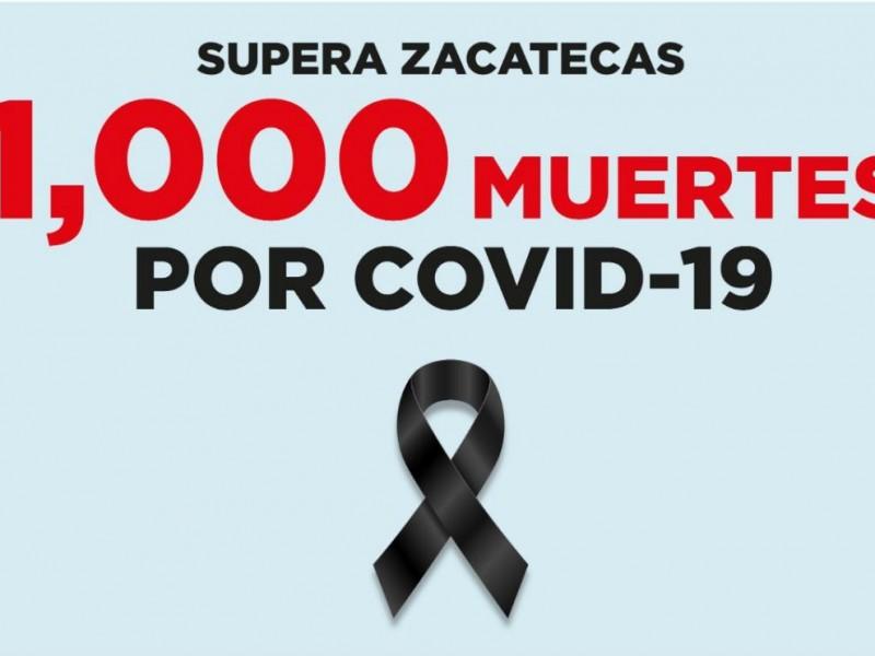 Supera Zacatecas 1,000 muertes por Covid-19