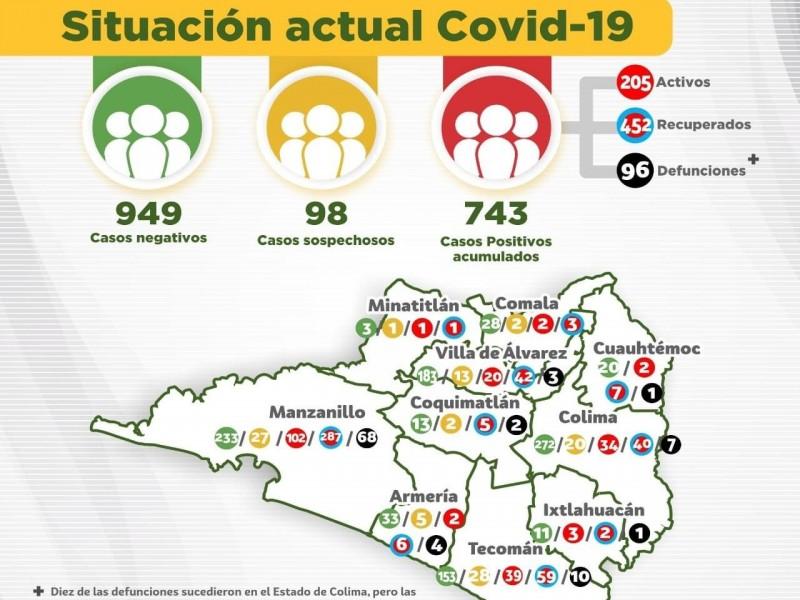 Superan 20 casos de Covid-19 por día en Colima