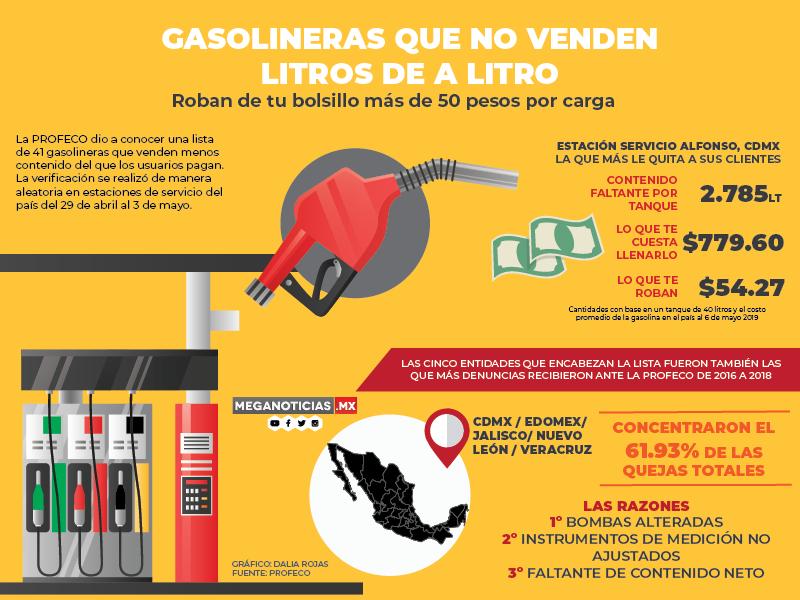 Te roban más de 50 pesos gasolineras señaladas
