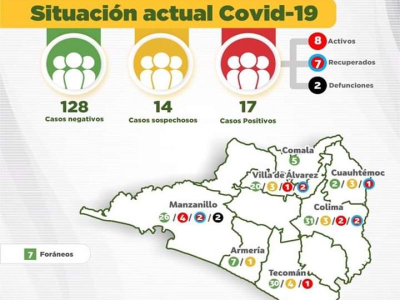 Tecomán registra su primer caso de Covid-19, suman 17