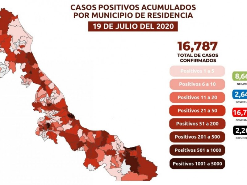 Tercer fin de julio sumó 30 decesos por coronavirus