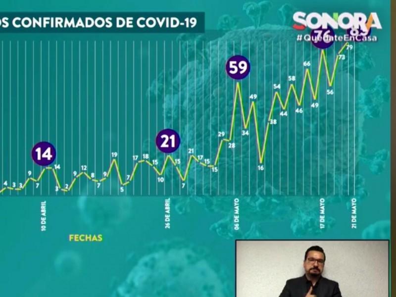 Tiene Sonora, el día con más casos nuevos de COVID-19