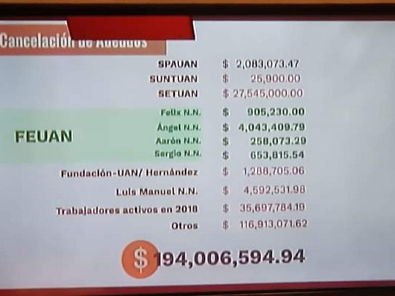 UAN condona deudas millonarias a sindicatos y FEUAN