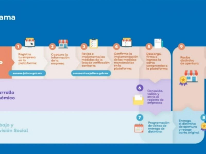 Van 6 mil empresas validadas en el Plan de Reactivación