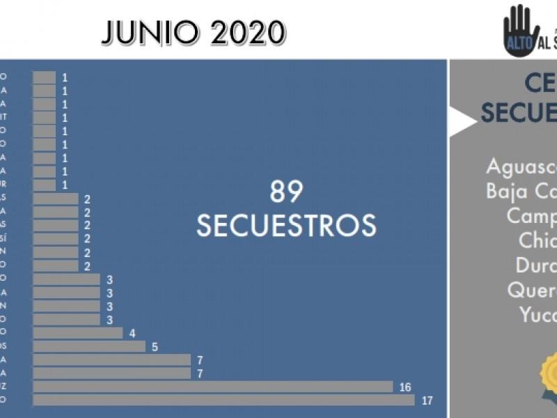 Veracruz continúa en primeros lugares de secuestros