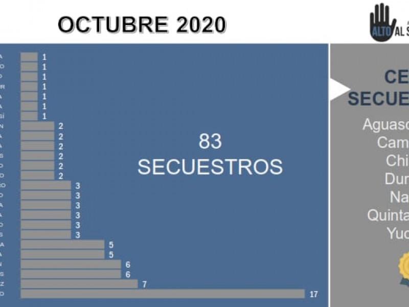 Veracruz segundo lugar en secuestros