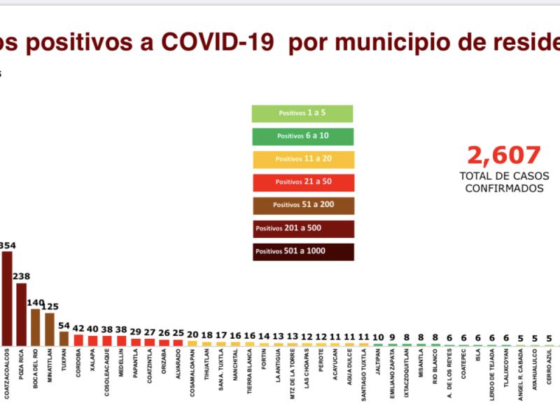 Veracruz llega a 2,607 casos positivos de Coronavirus