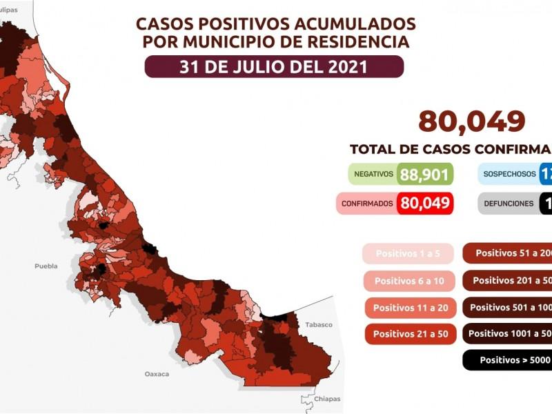 Veracruz rebasa los 80 mil casos positivos de covid