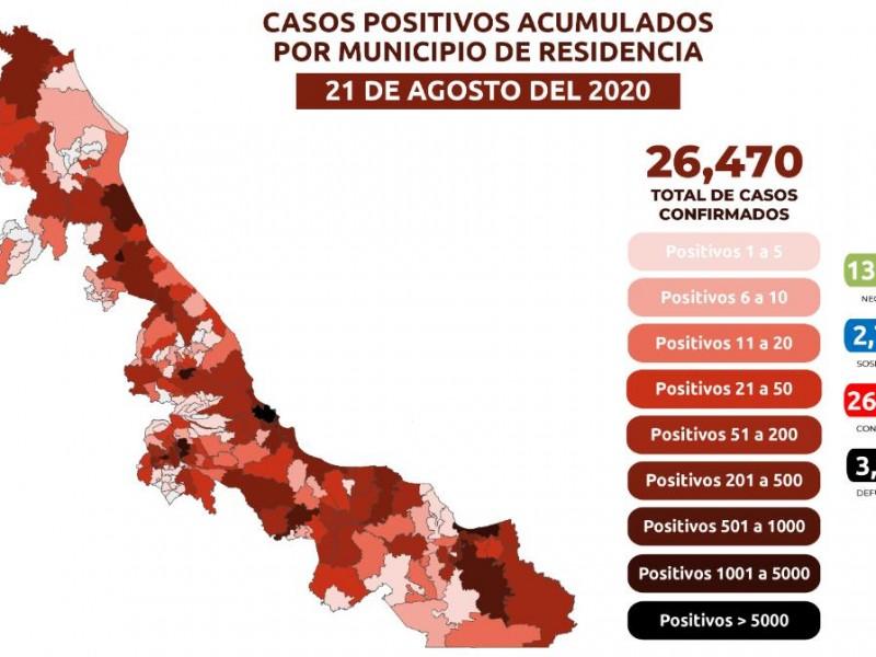 Veracruz registra disminución de casos activos por Covid-19