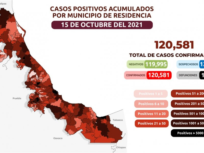 Veracruz registró 136 nuevos casos de Covid19