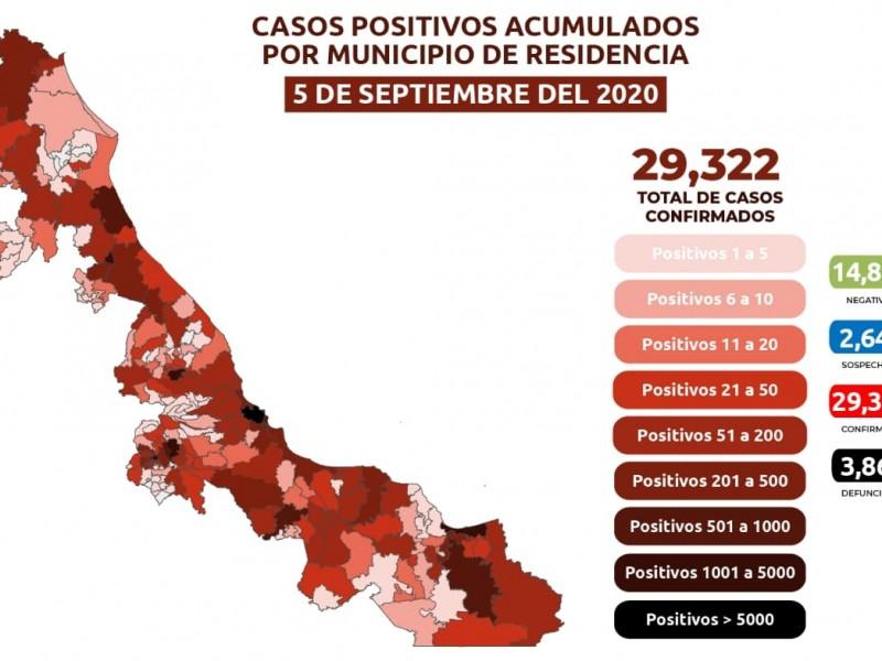 Veracruz registró 9 fallecimientos y 196 contagios de Covid19