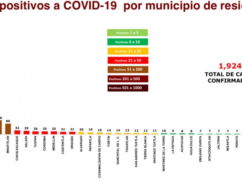 Veracruz suma 1924 casos confirmados y 239 defunciones por covid