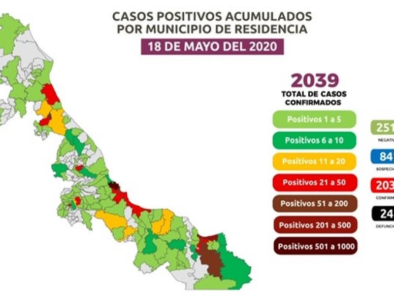 Veracruz supera los 2 mil casos confirmados de COVID-19