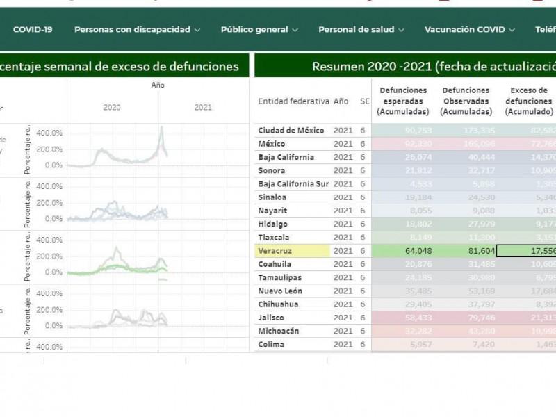 Veracruz superaría las 17 mil 556 mil muertes por Covid-19