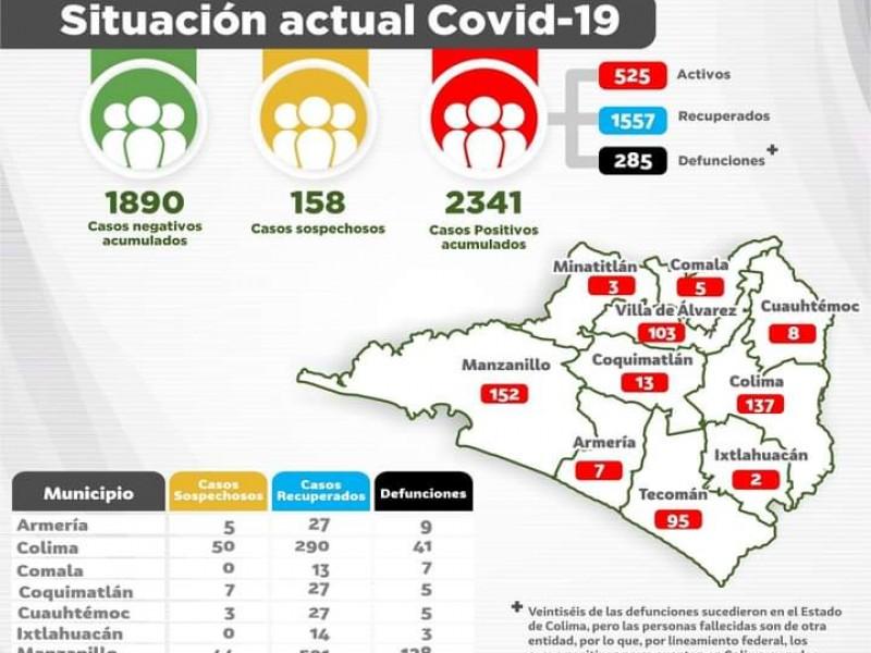 Ya son 2 mil 341 casos de Covid-19 en Colima