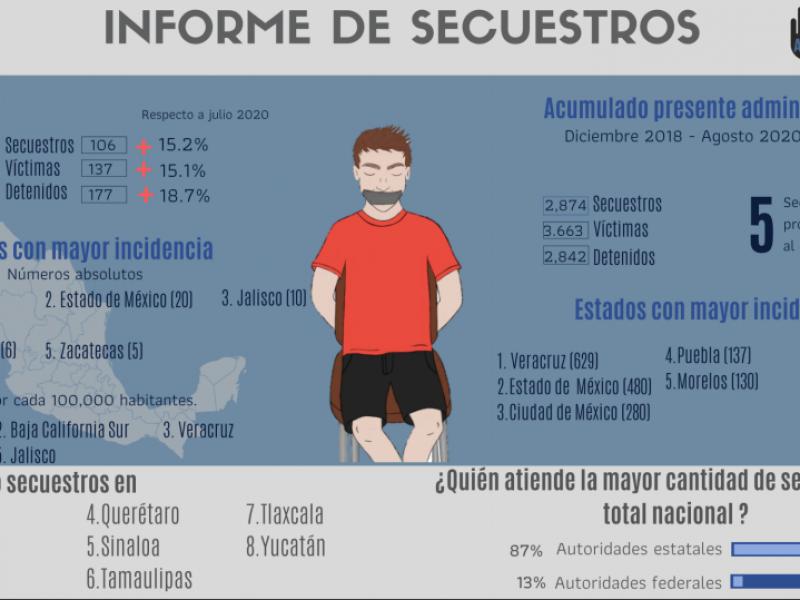Zacatecas dentro de los estados con mayor número de secuestros