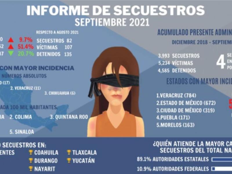 Zacatecas en cuarto lugar a nivel nacional en incidencia delictiva