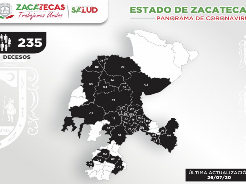 Zacatecas llega a 235 fallecimientos por Coronavirus